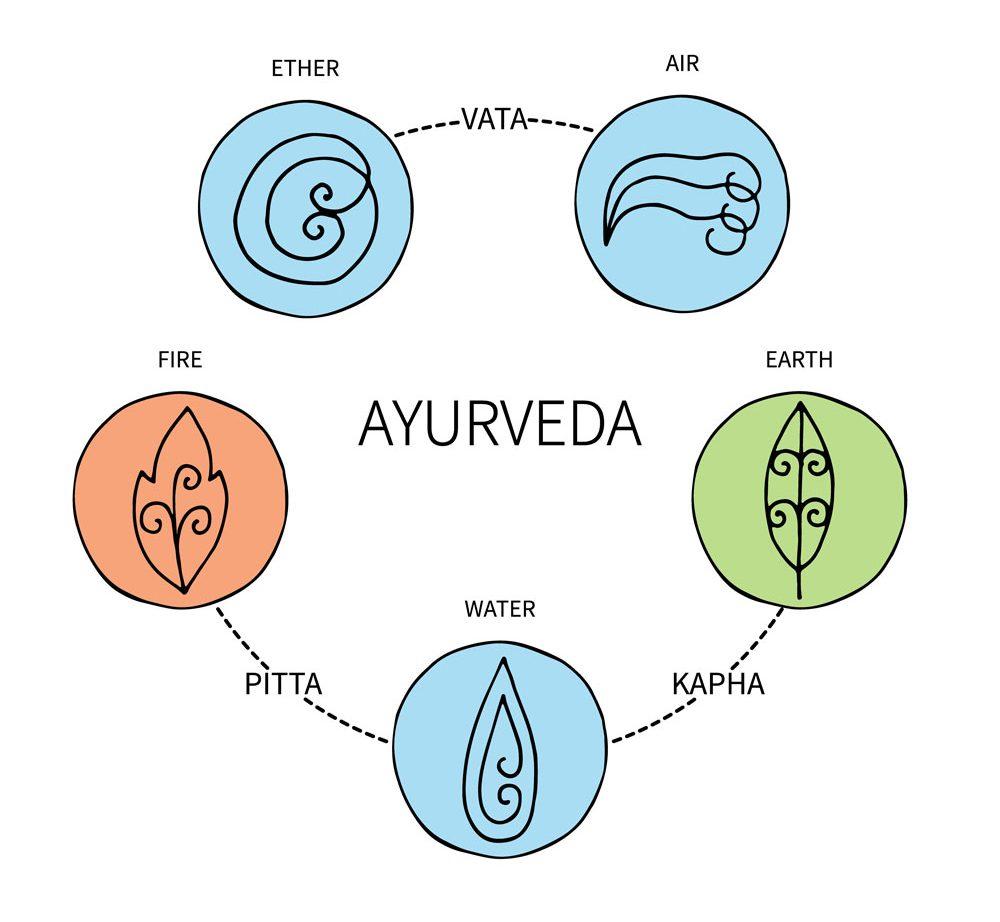 Ayurveda Dosha Types